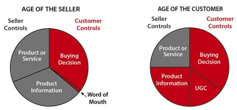 New Age of the Customer
